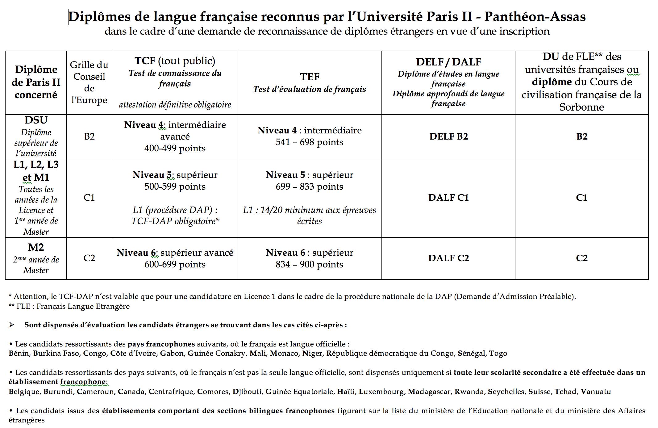 Tableau des certificats de langue française acceptés
