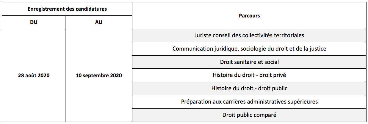 Tableau des candidatures aux masters 2 de l'université Paris 2 Panthéon-Assas