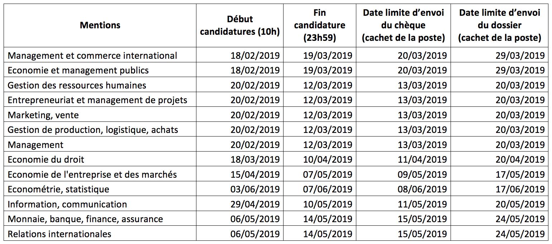 Tableau des dates d'ouverture des candidatures M2