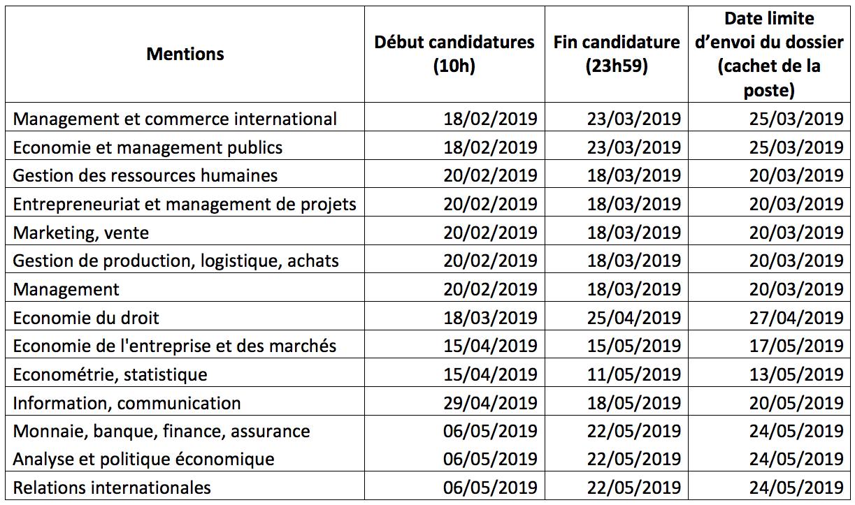 Tableau des dates d'ouvertures des candidatures par mentions pour les M1 en économie, gestion, info-com et relations internationales